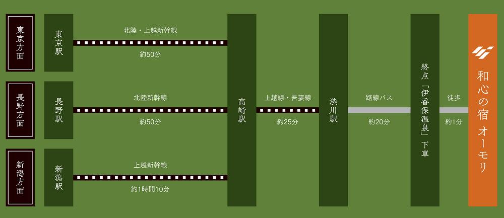 伊香保溫泉,伊香保溫泉溫泉旅館,和心之宿大森溫泉旅館,石段街,伊香保神社,和鹿橋,見晴台